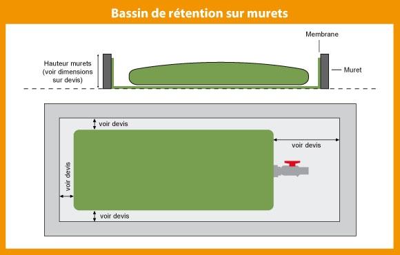 Schéma de bassin de rétention sur murets