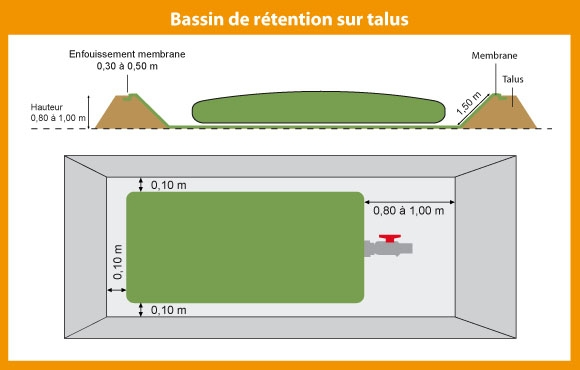 Schéma du bassin de rétention sur talus